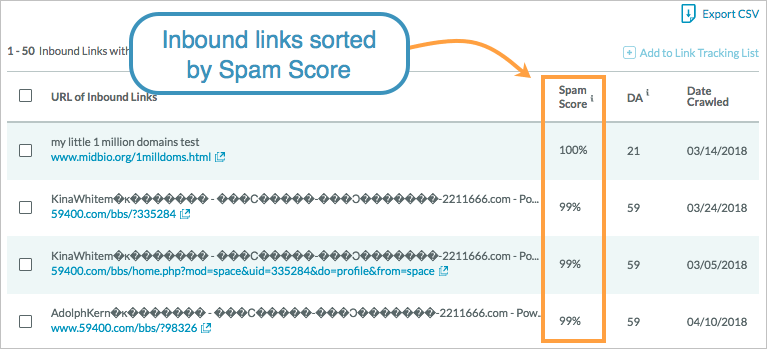 How to Operate Spam Score