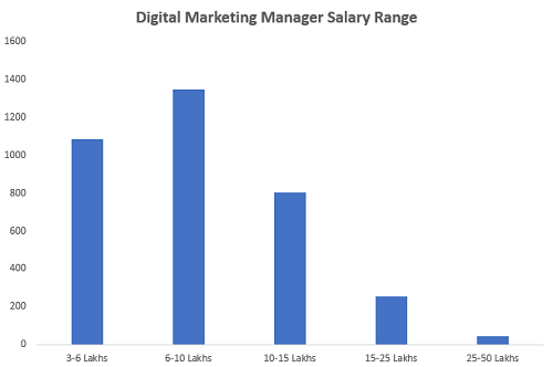 What is the salary for a fresher digital marketing?